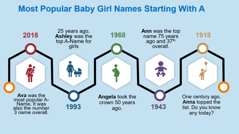 45++ Female middle names starting with e ideas