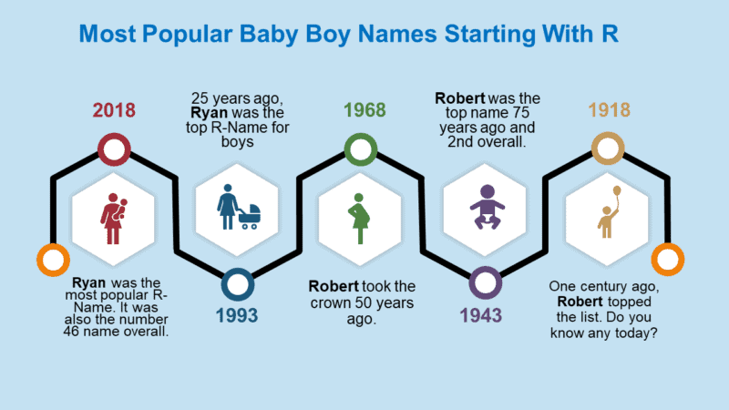 33++ Baby boy names start with r and t information