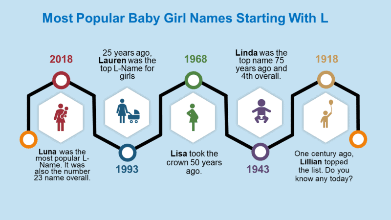 Popular Baby Girl Names That Start With L since 1918