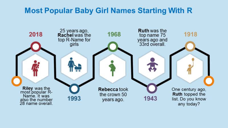 38++ Rare female names starting with r ideas in 2021