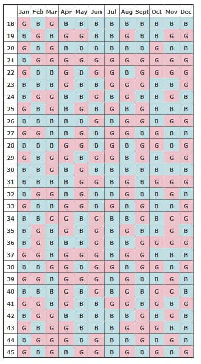 The Chinese Pregnancy Calendar Chart Will Tell You If Youre Having A Boy Or
